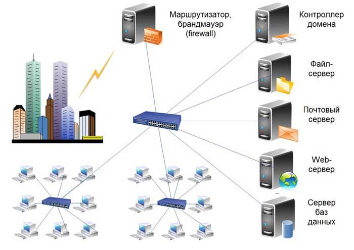 Как связать домен с хостингом. - Support